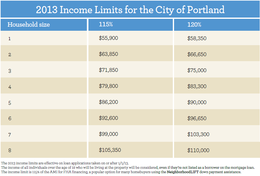 Income Limits Neighborhood Lift Portland