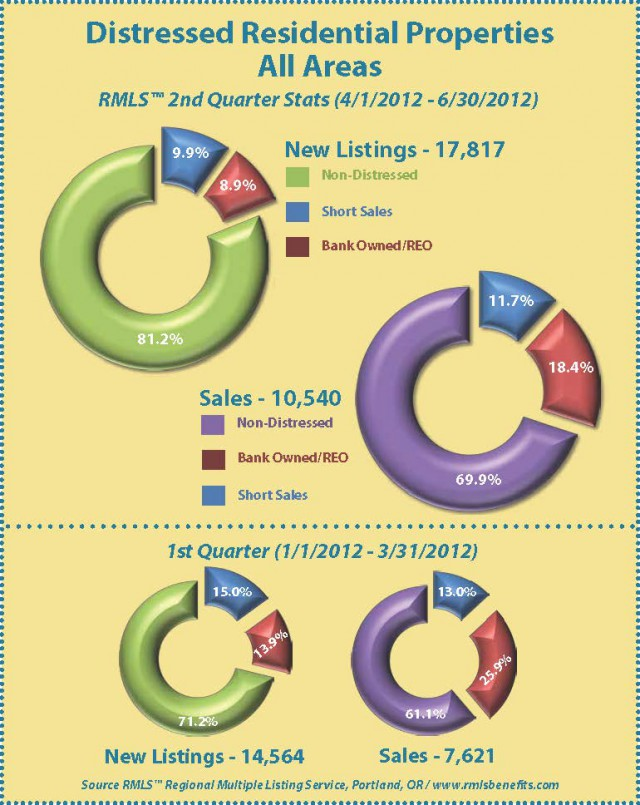 Qtr 2 Chart of Distressed Listings in Portland 2012- PortlandShortSales.com